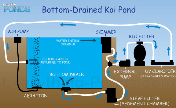 Everything ponds complete pond kits everything for Koi pond bottom drain setup