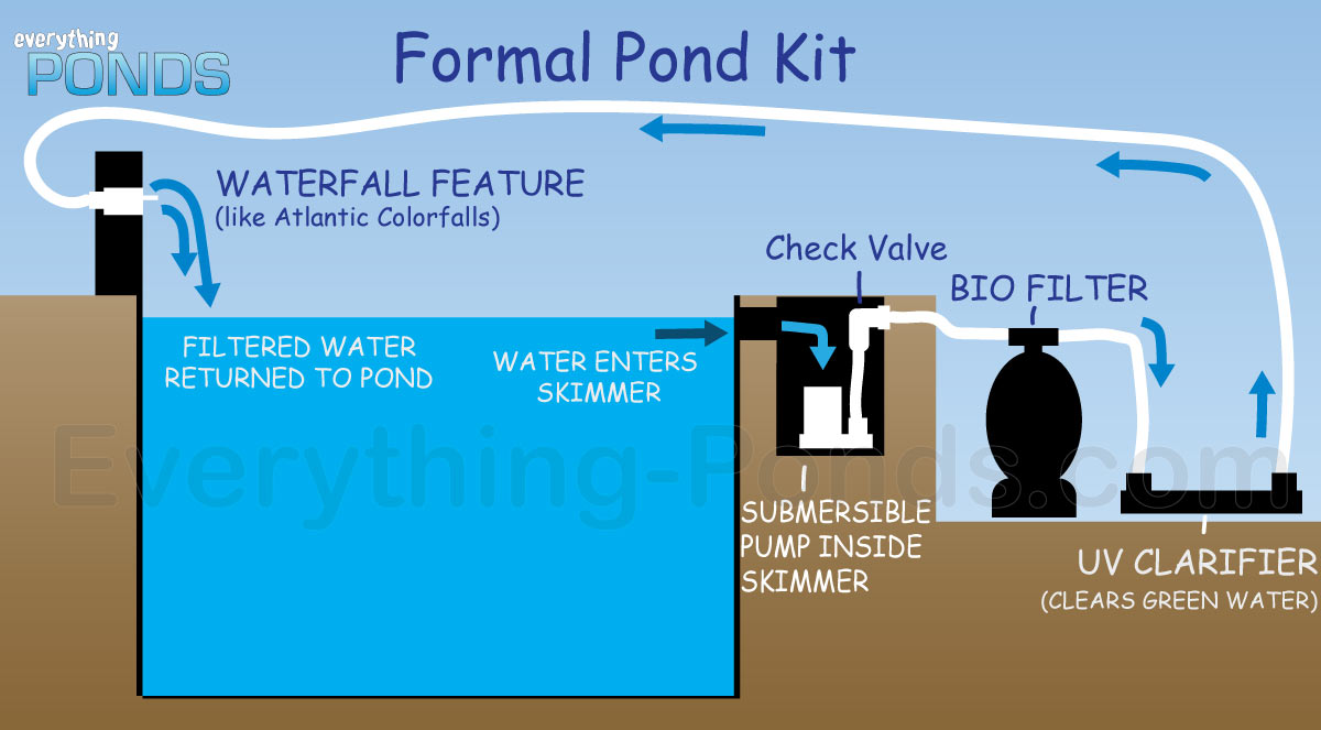 everything ponds complete pond kits everything ponds com