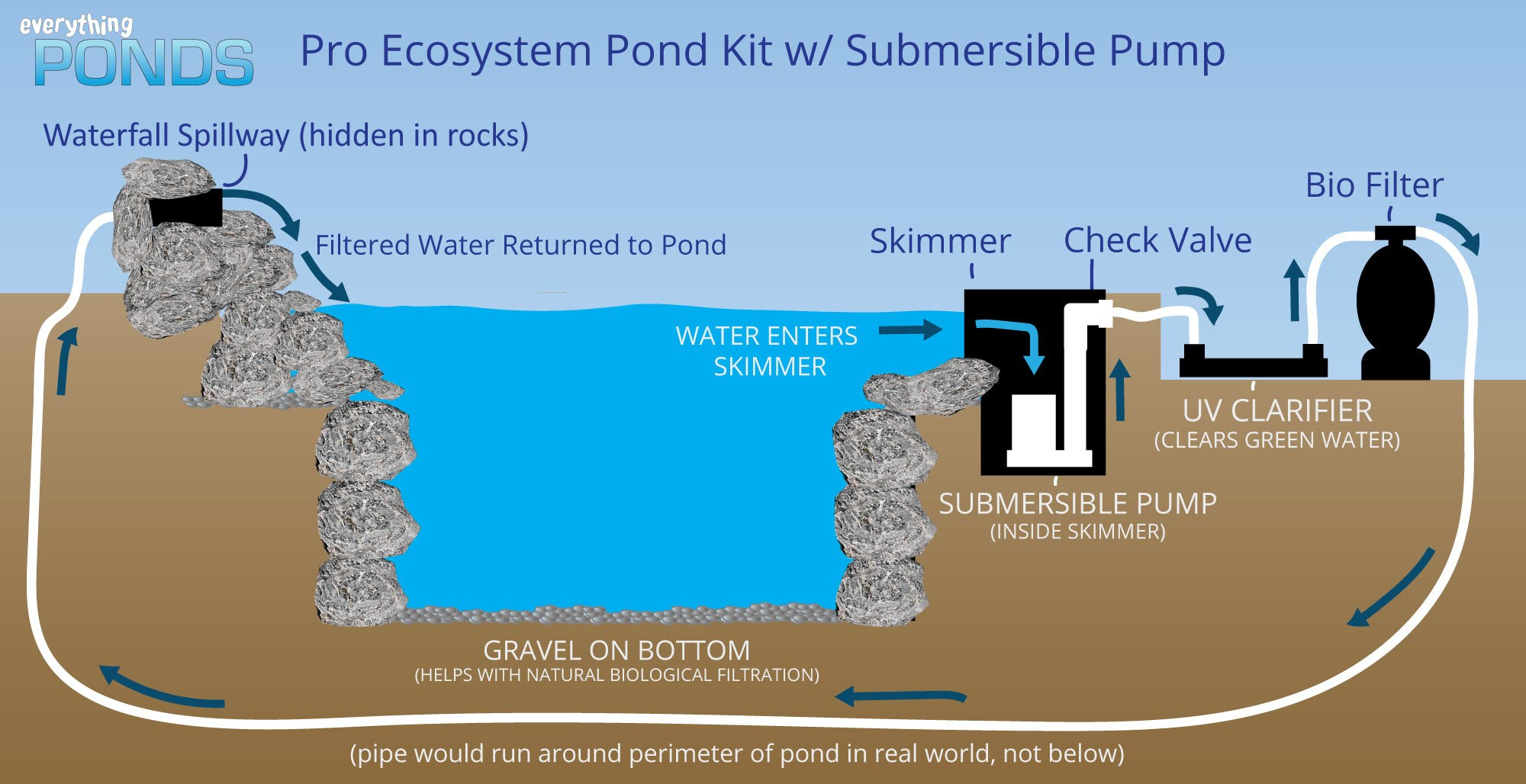 Ecosystem pond kit w submersible pump 4 39 falls 1000 gph for Install external pond pump