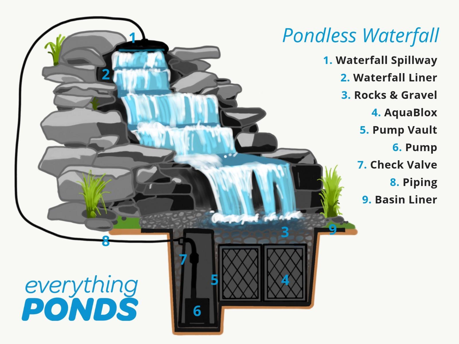 designing a pondless waterfall