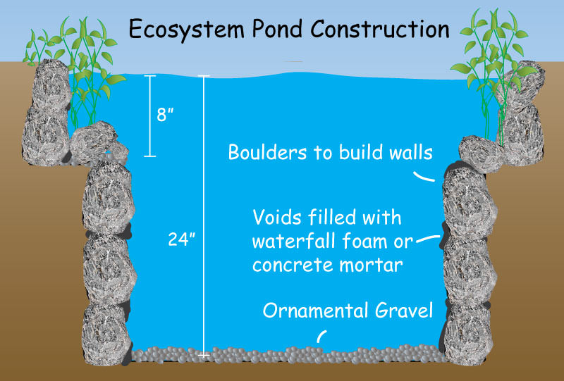 Pond Liner Vertical Rock Wall