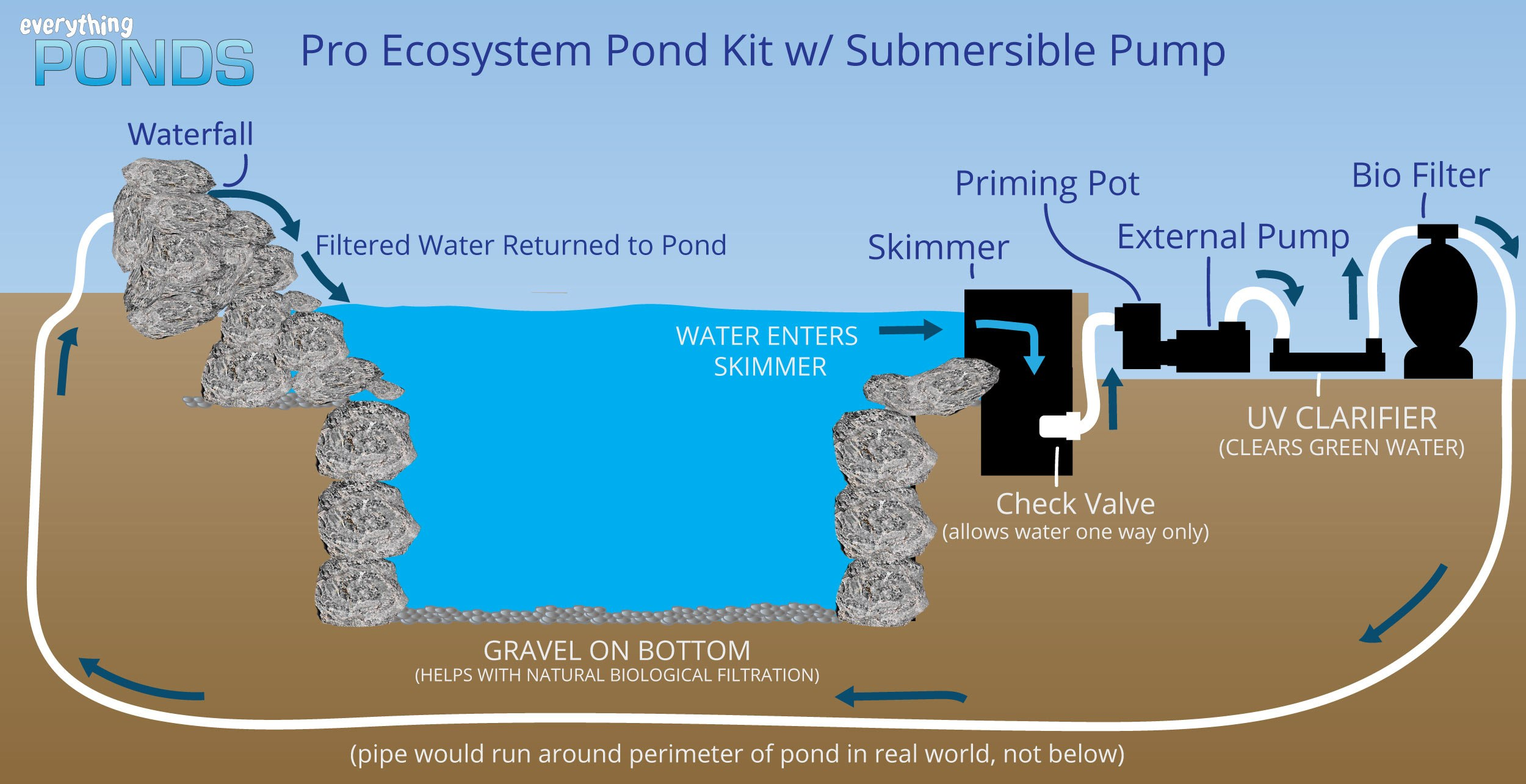 Pro Ecosystem Pond Kit w/ External Pump, 2' Falls, 1500 gph