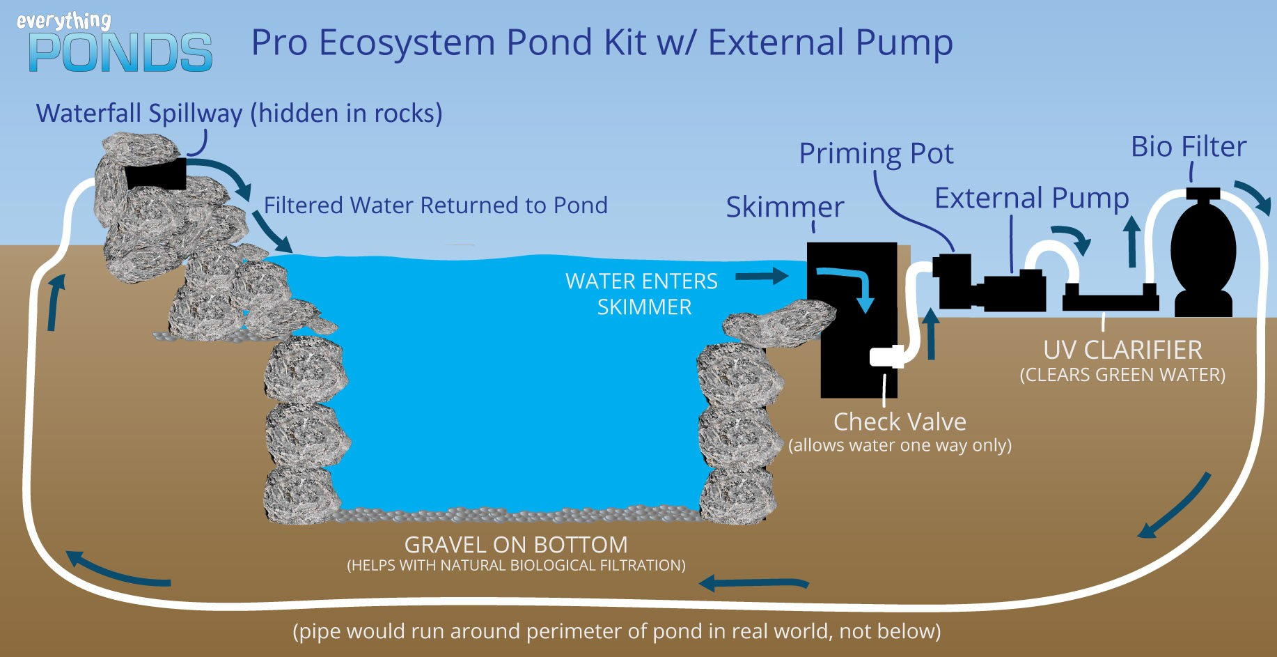 Pro Ecosystem Kit with External Pump